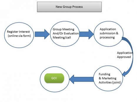 New Group Process v2