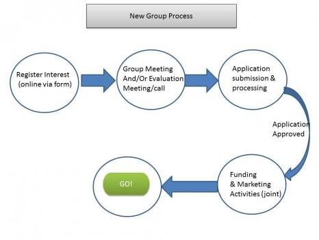 New Group Process v2